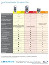 Force-Torque Indicators Chart